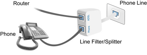ADSL Troubleshooting Guide