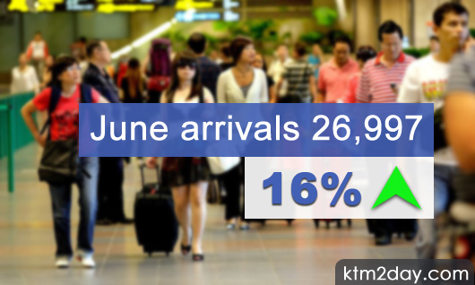 Tourist arrivals up by 16% in June