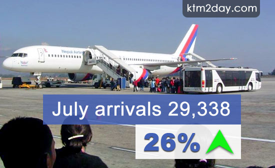 Tourist arrivals by air increased by 26.1 percent in July