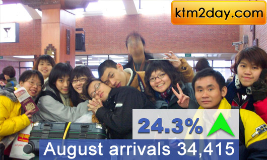 Tourist arrivals in August surged by 24.3%