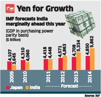 India to topple Japan as world's 3rd-largest economy