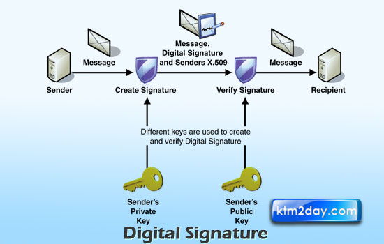 Government introduces digital signature