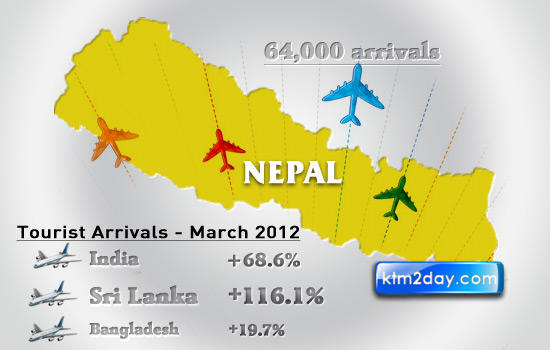 64 thousand tourists visit Nepal in March