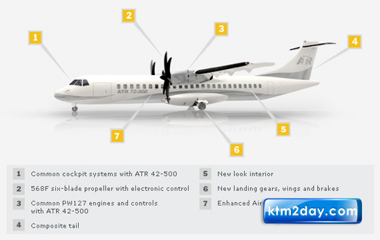 Buddha Air signs $6.9m ATR-72 loan agreement with IFC