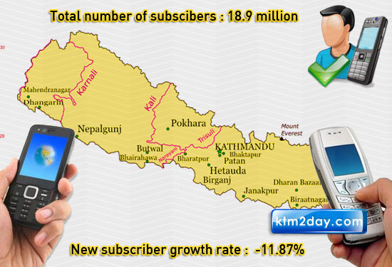 Telecom subscriber growth rate down by over 11pc