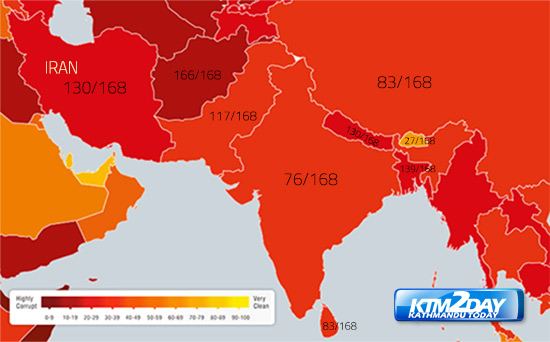Nepal ranks lower in Corruption Index